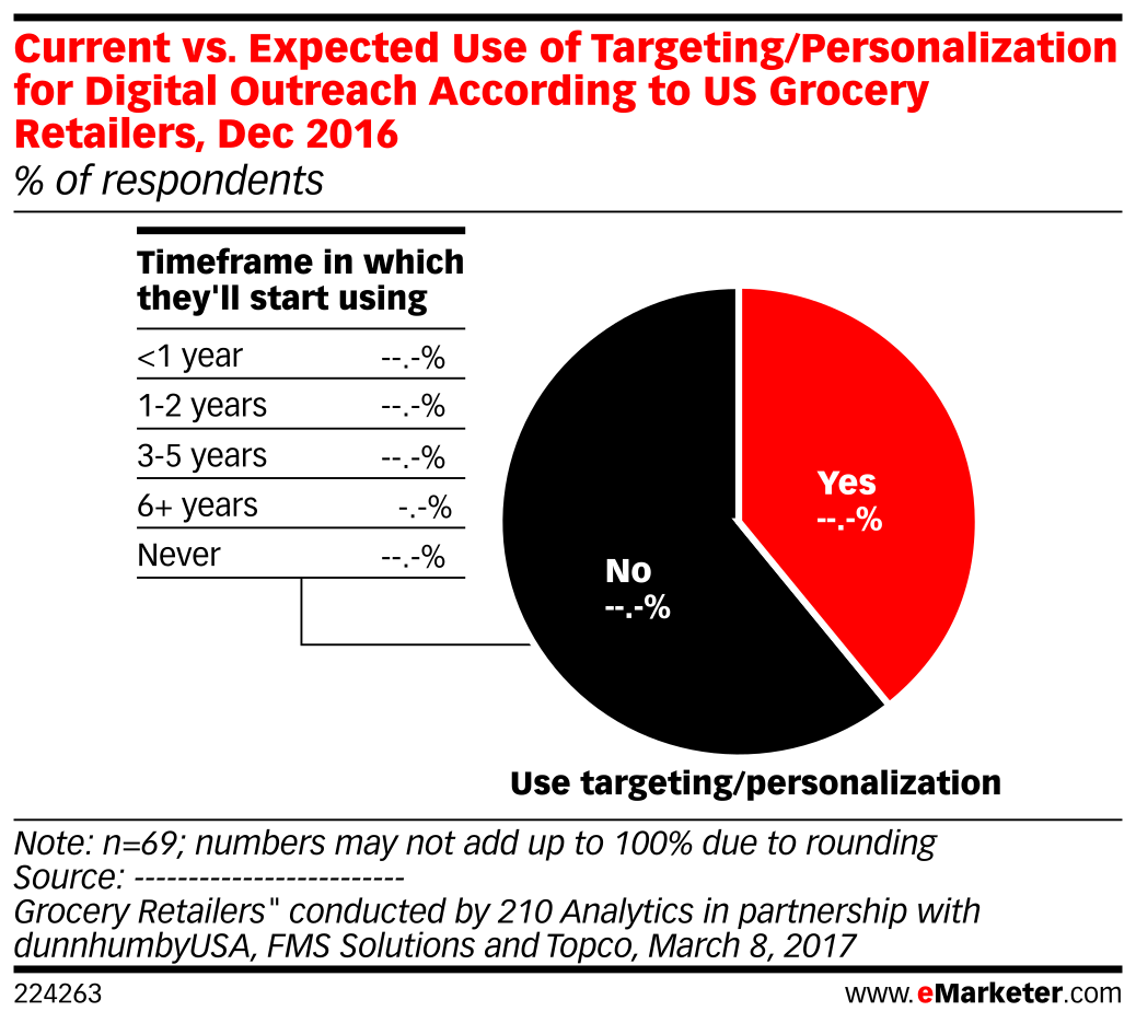Current vs. Expected Use of Targeting/Personalization for Digital Outreach According to US Grocery Retailers, Dec 2016 (% of respondents)