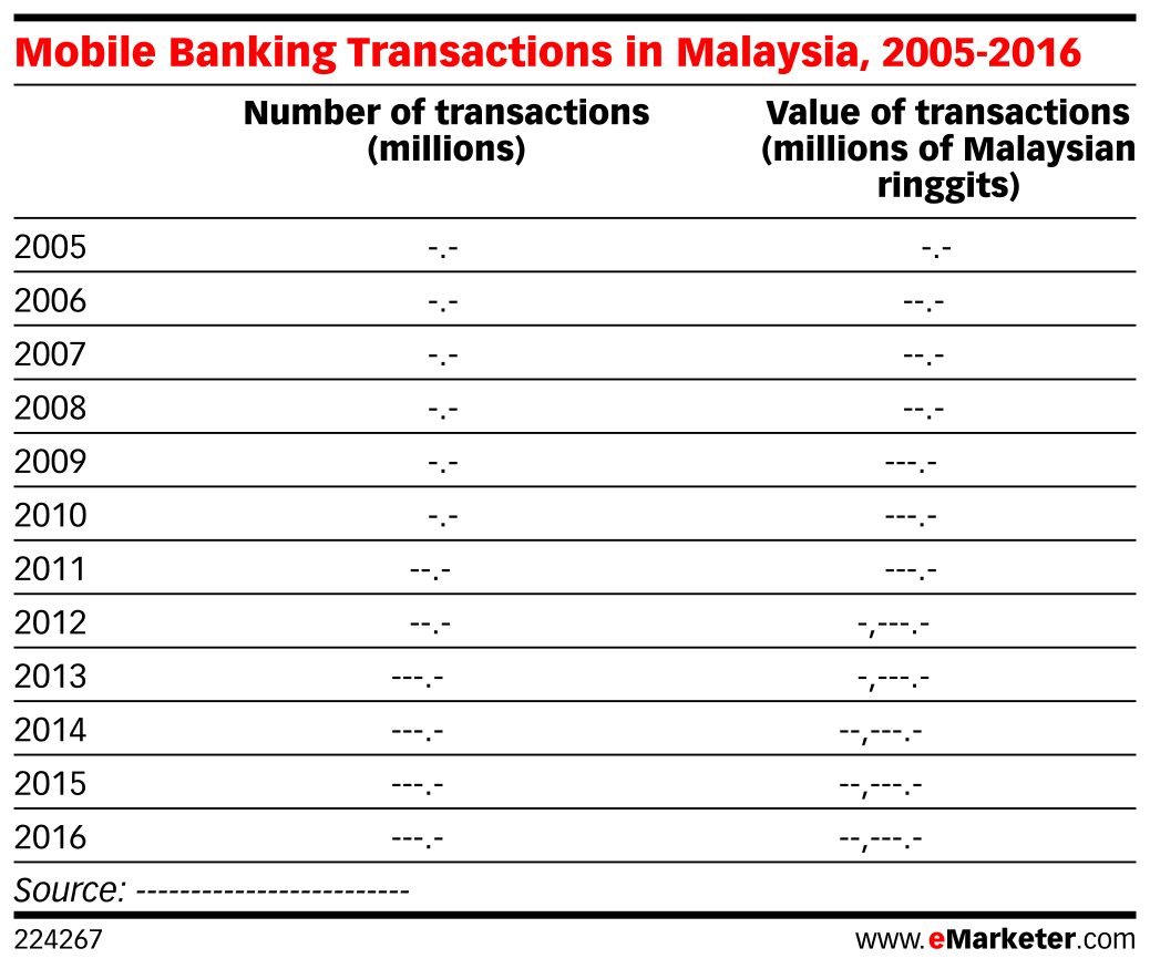 Mobile Banking Transactions in Malaysia, 2005-2016