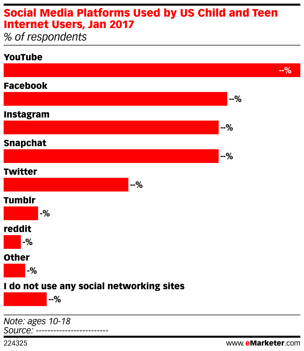 Social Media Platforms Used by US Child and Teen Internet Users, Jan 2017 (% of respondents)
