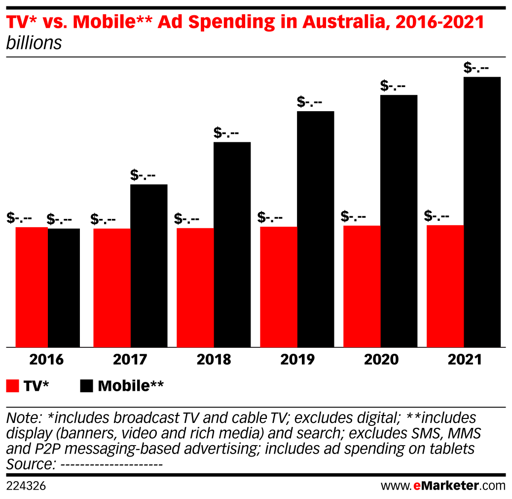 tv vs mobile ad spending in australia 2016 2021