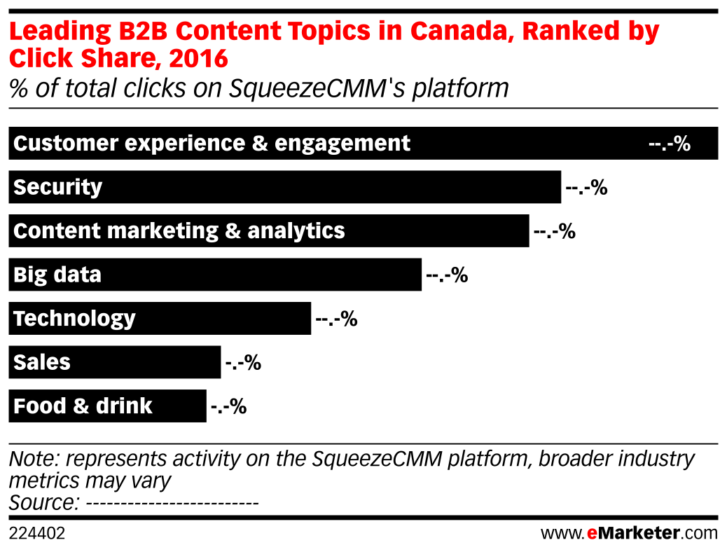 Leading B2B Content Topics in Canada, Ranked by Click Share, 2016 (% of total clicks on SqueezeCMM's platform)