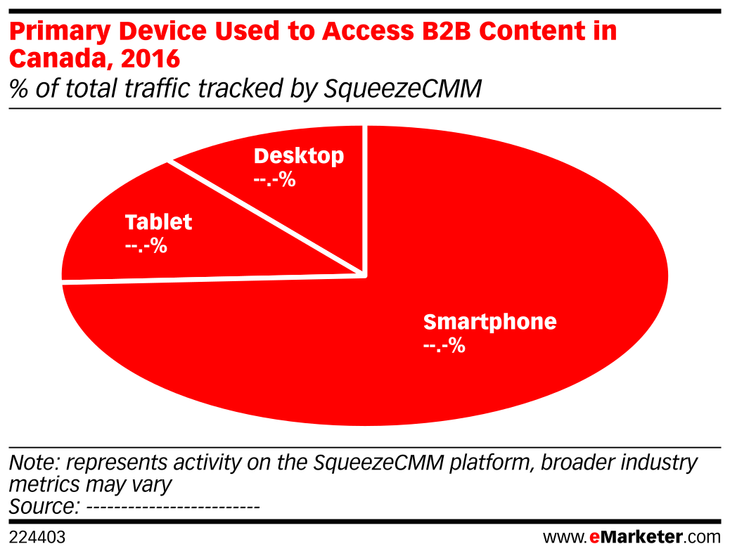 Primary Device Used to Access B2B Content in Canada, 2016 (% of total traffic tracked by SqueezeCMM)