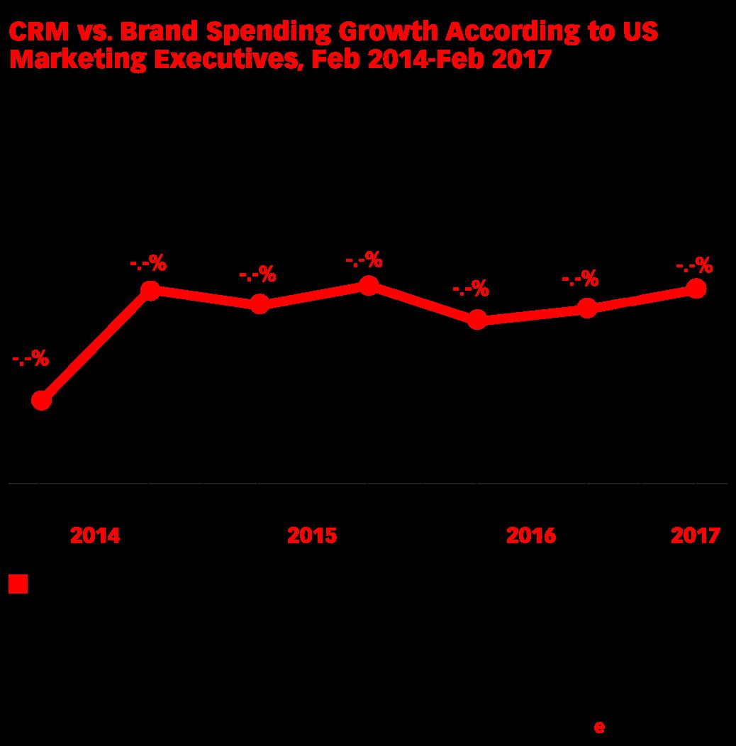 CRM vs. Brand Spending Growth According to US Marketing Executives, Feb 2014-Feb 2017 (% change)