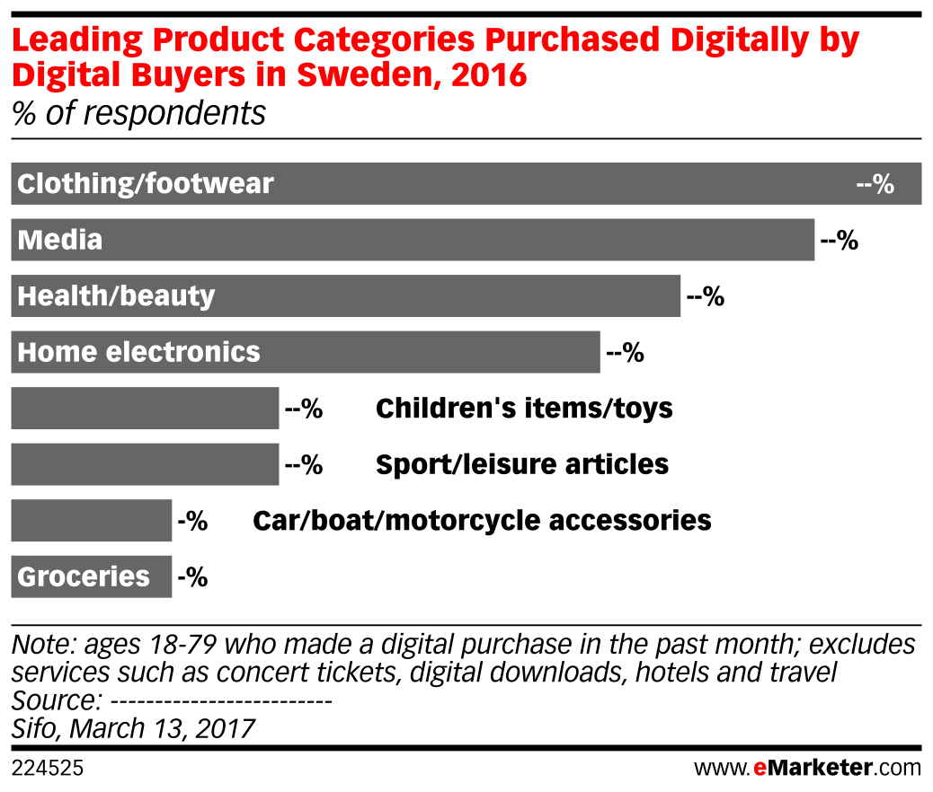 Leading Product Categories Purchased Digitally by Digital Buyers in Sweden, 2016 (% of respondents)