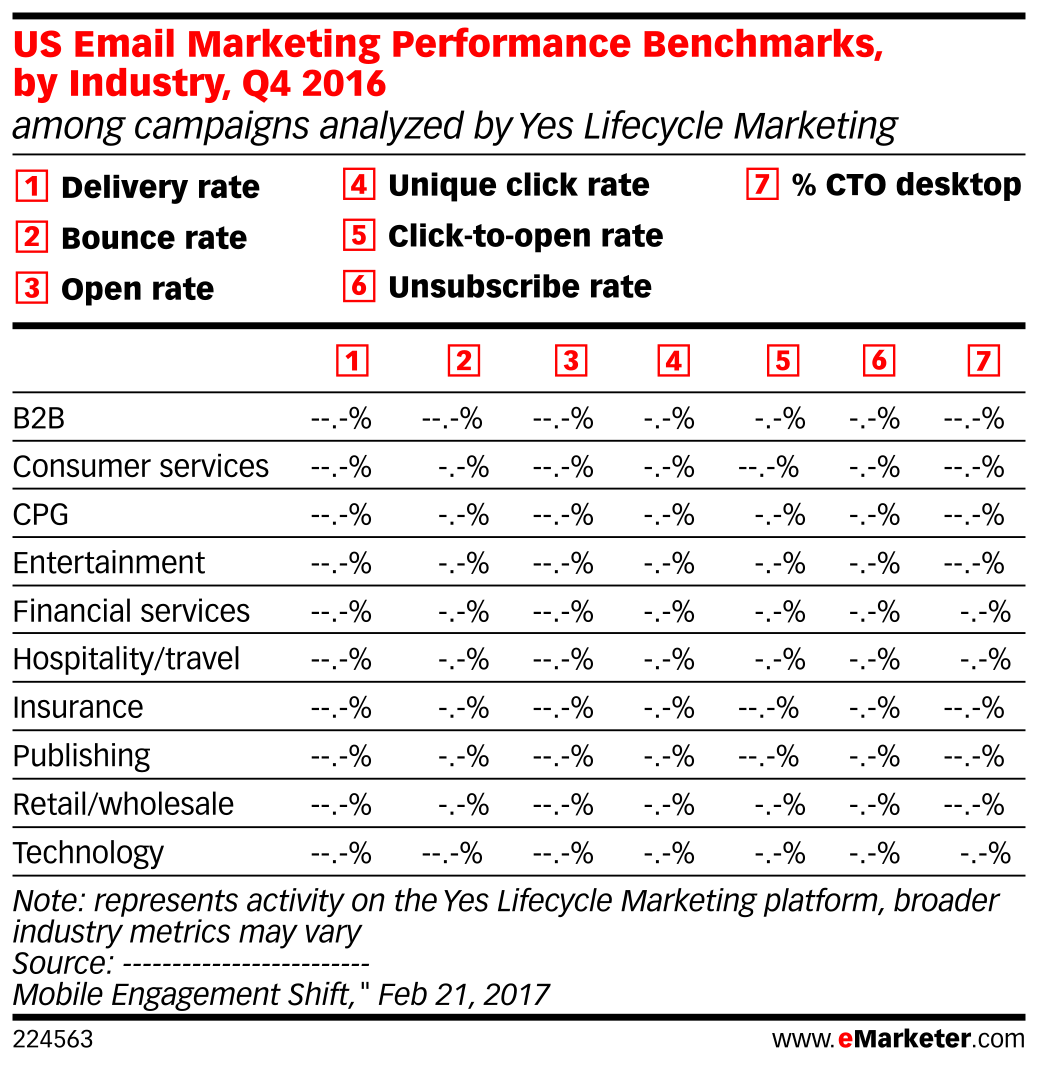 US Email Marketing Performance Benchmarks, by Industry, Q4 2016 (among campaigns analyzed by Yes Lifecycle Marketing)