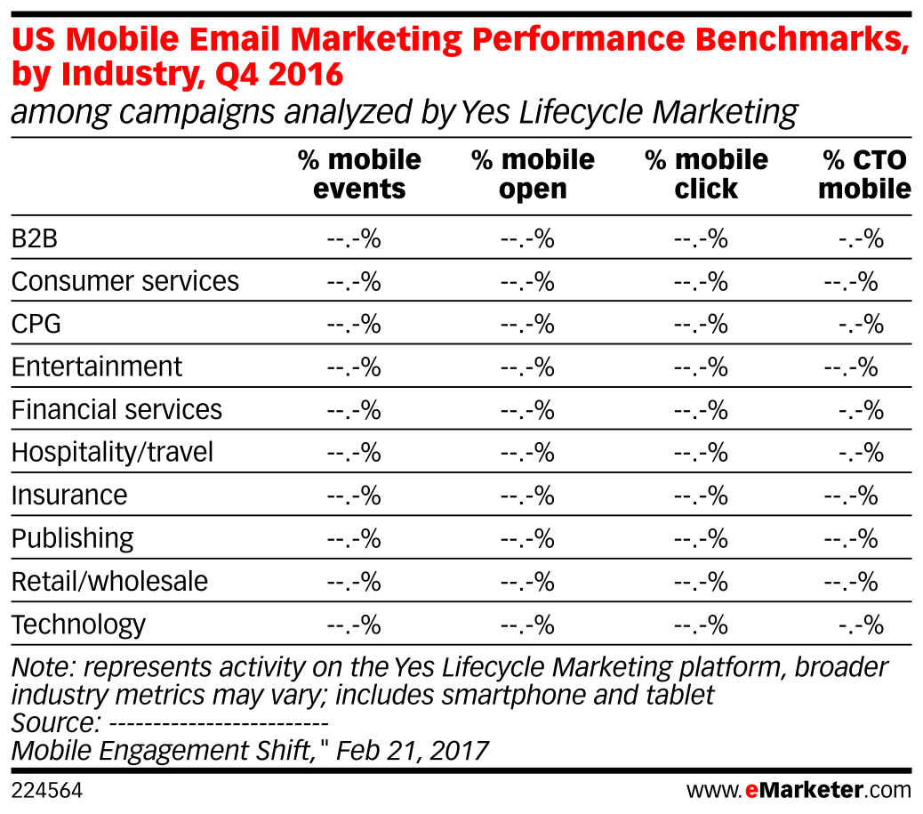 US Mobile Email Marketing Performance Benchmarks, by Industry, Q4 2016 (among campaigns analyzed by Yes Lifecycle Marketing)