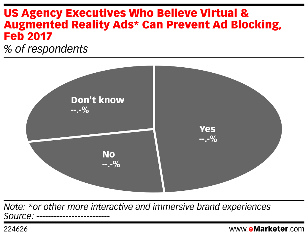 US Agency Executives Who Believe Virtual & Augmented Reality Ads* Can Prevent Ad Blocking, Feb 2017 (% of respondents)