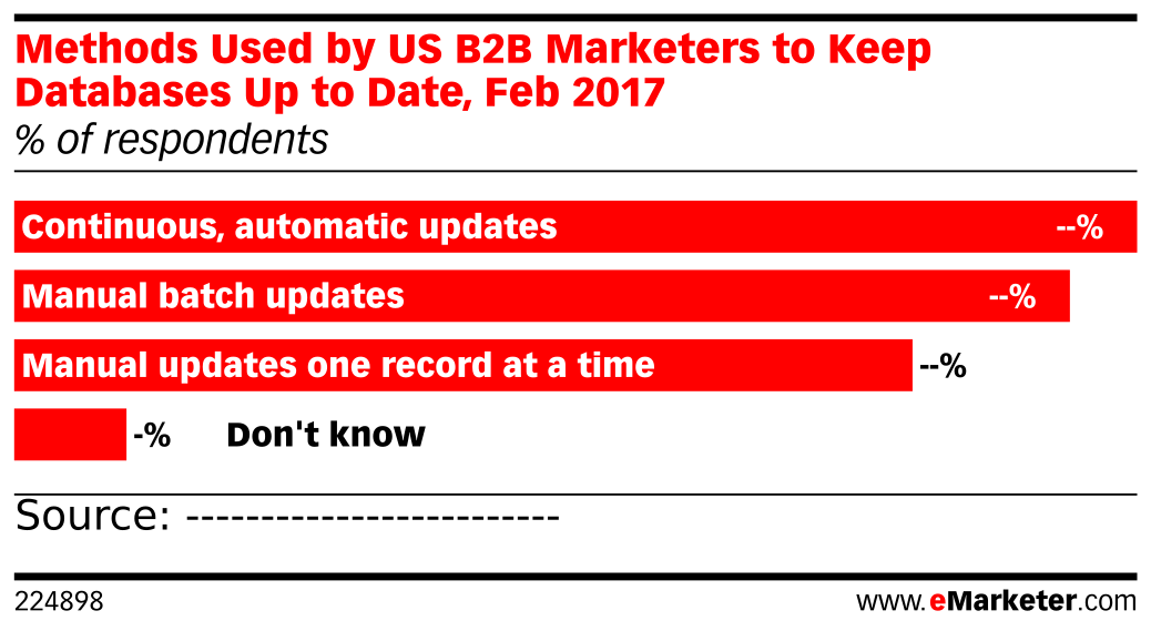 Methods Used by US B2B Marketers to Keep Databases Up to Date, Feb 2017 (% of respondents)