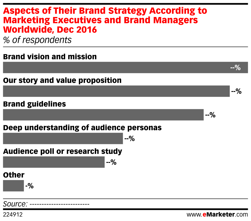 Aspects of Their Brand Strategy According to Marketing Executives and Brand Managers Worldwide, Dec 2016 (% of respondents)