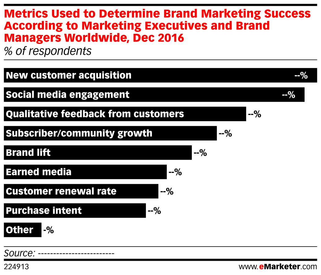 Metrics Used to Determine Brand Marketing Success According to Marketing Executives and Brand Managers Worldwide, Dec 2016 (% of respondents)