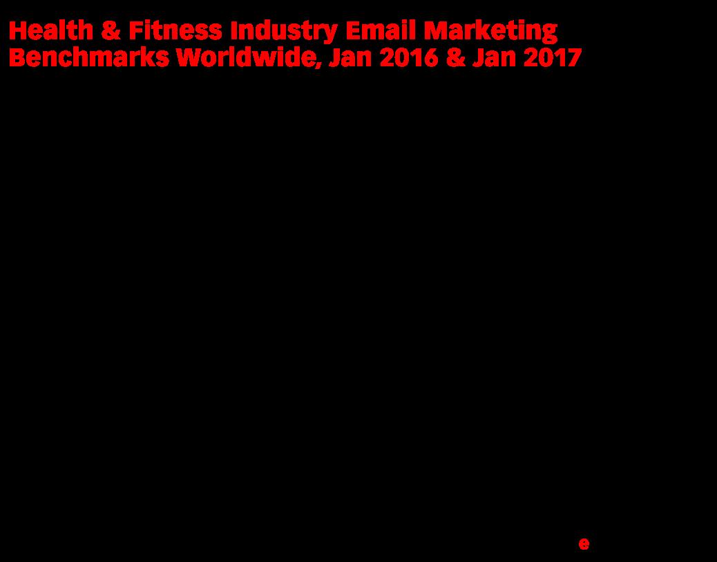 Health & Fitness Industry Email Marketing Benchmarks Worldwide, Jan 2016 & Jan 2017