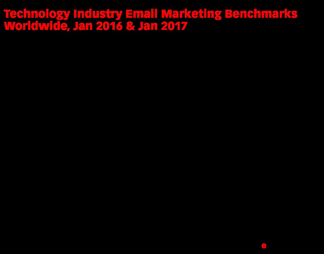 Technology Industry Email Marketing Benchmarks Worldwide, Jan 2016 & Jan 2017