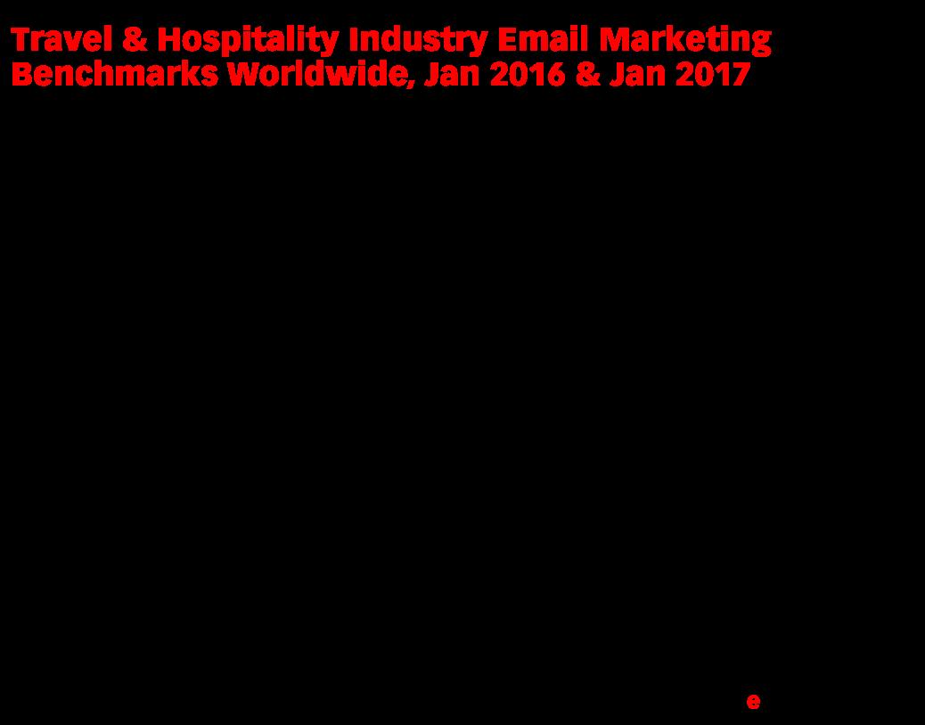 Travel & Hospitality Industry Email Marketing Benchmarks Worldwide, Jan 2016 & Jan 2017