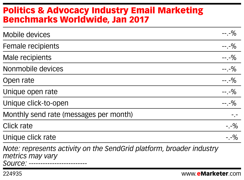 Politics & Advocacy Industry Email Marketing Benchmarks Worldwide, Jan 2017