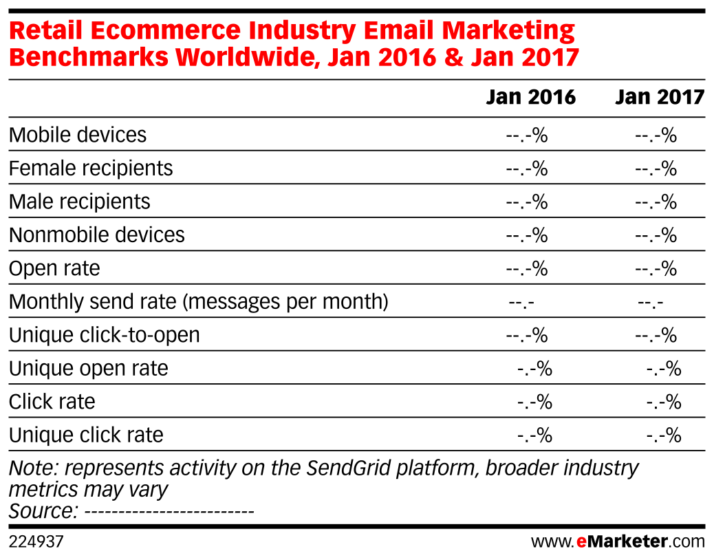 Retail Ecommerce Industry Email Marketing Benchmarks Worldwide, Jan 2016 & Jan 2017