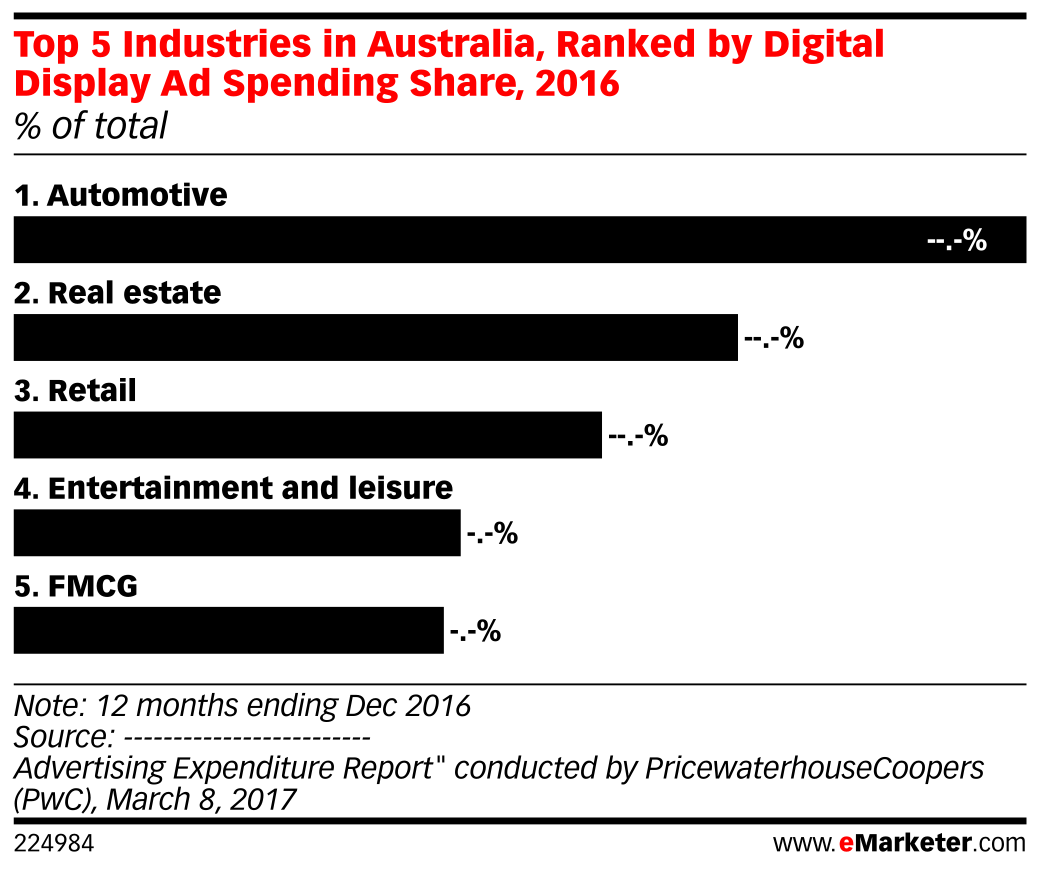 Top 5 Industries in Australia, Ranked by Digital Display Ad Spending Share, 2016 (% of total)