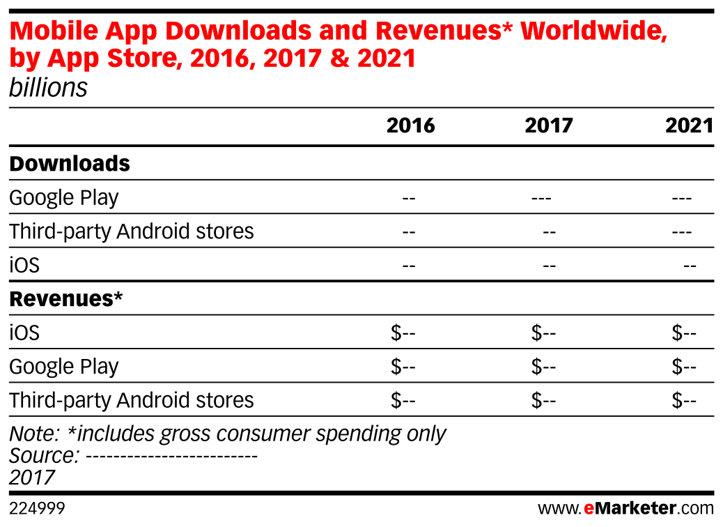 Mobile App Downloads and Revenues* Worldwide, by App Store