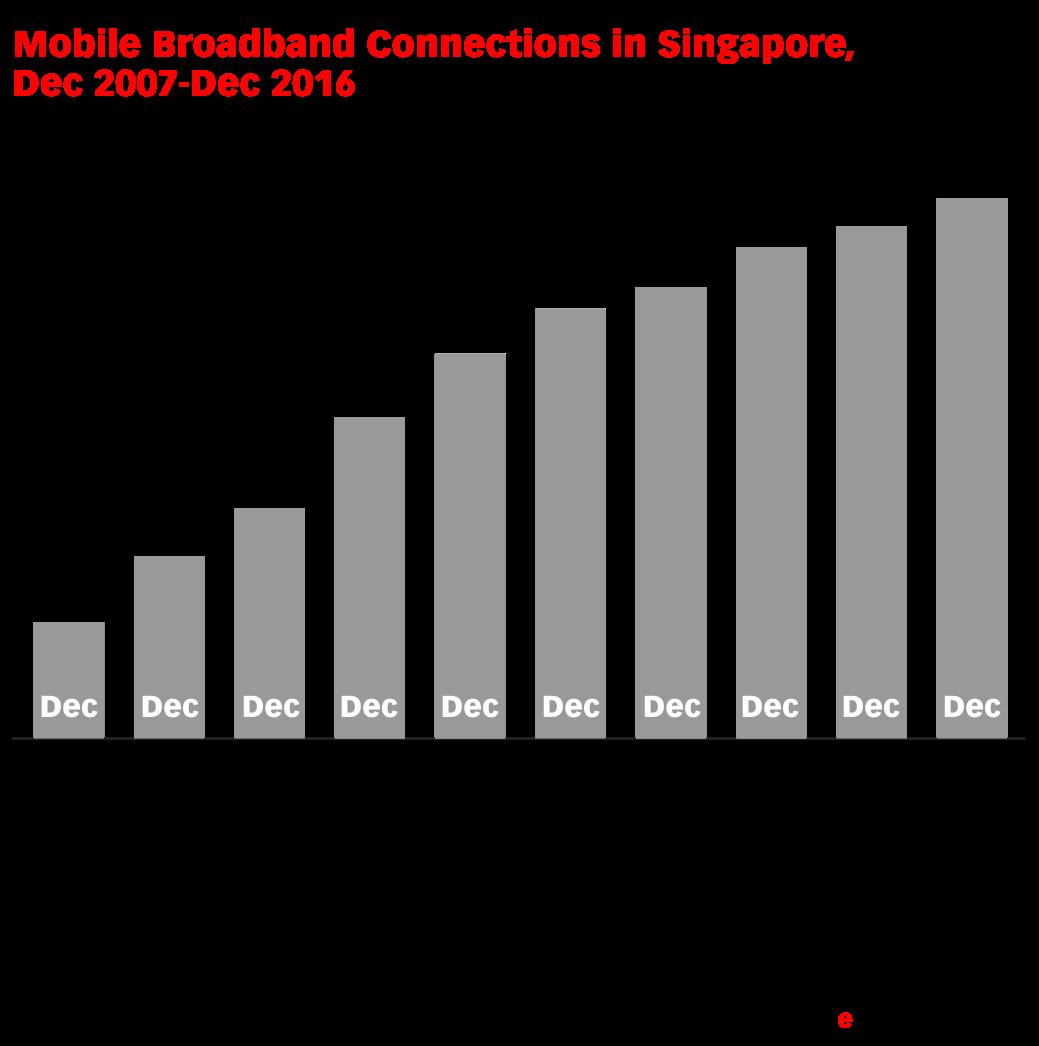 Mobile Broadband Connections in Singapore, Dec 2007-Dec 2016 (millions)