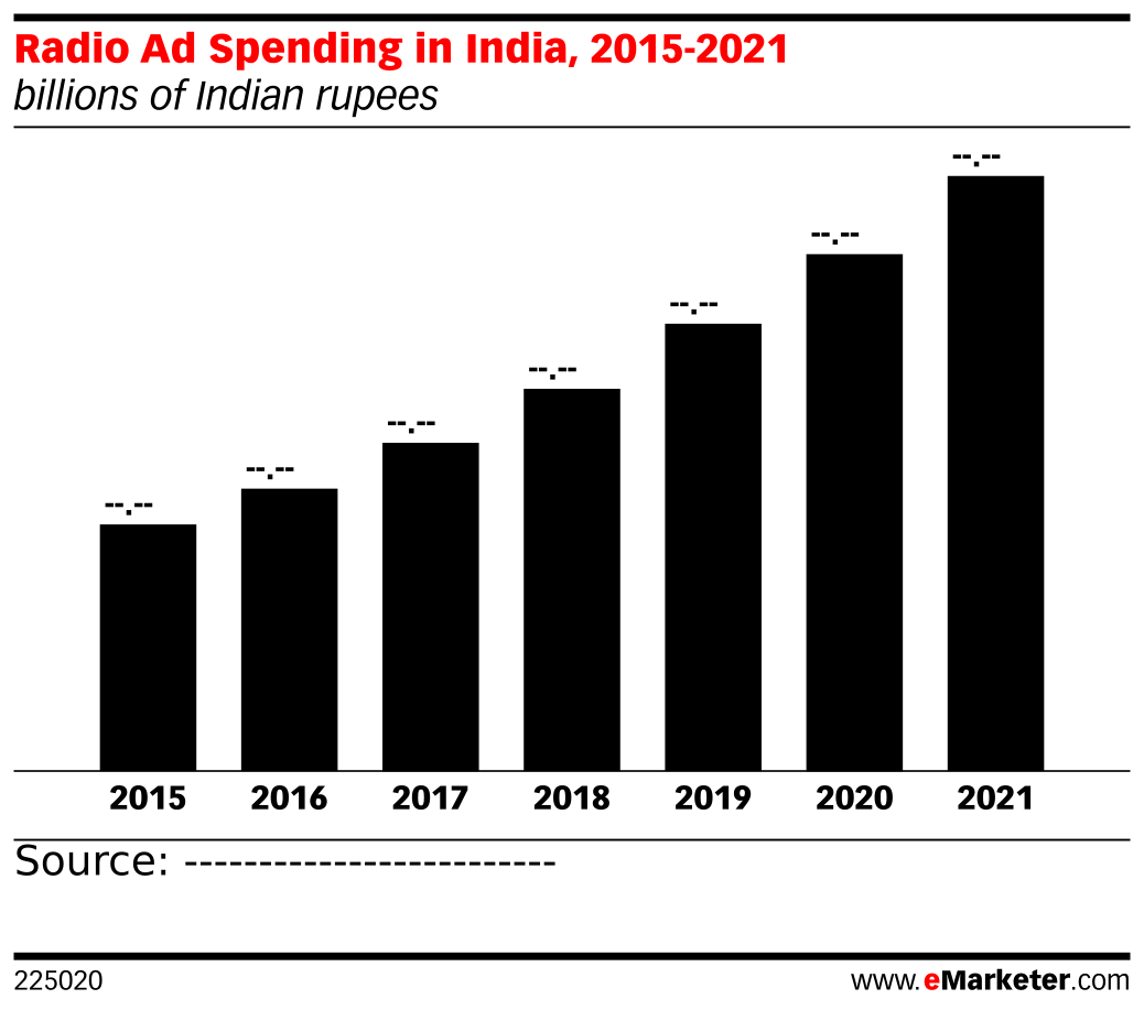 Radio Ad Spending in India, 2015-2021 (billions of Indian rupees)