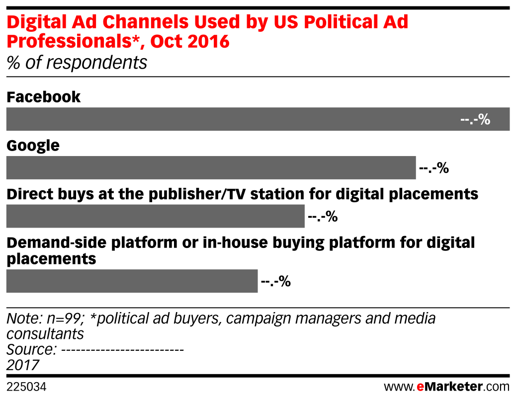 Digital Ad Channels Used by US Political Ad Professionals*, Oct 2016 (% of respondents)