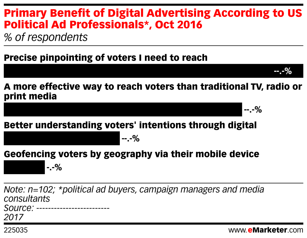 Primary Benefit of Digital Advertising According to US Political Ad Professionals*, Oct 2016 (% of respondents)