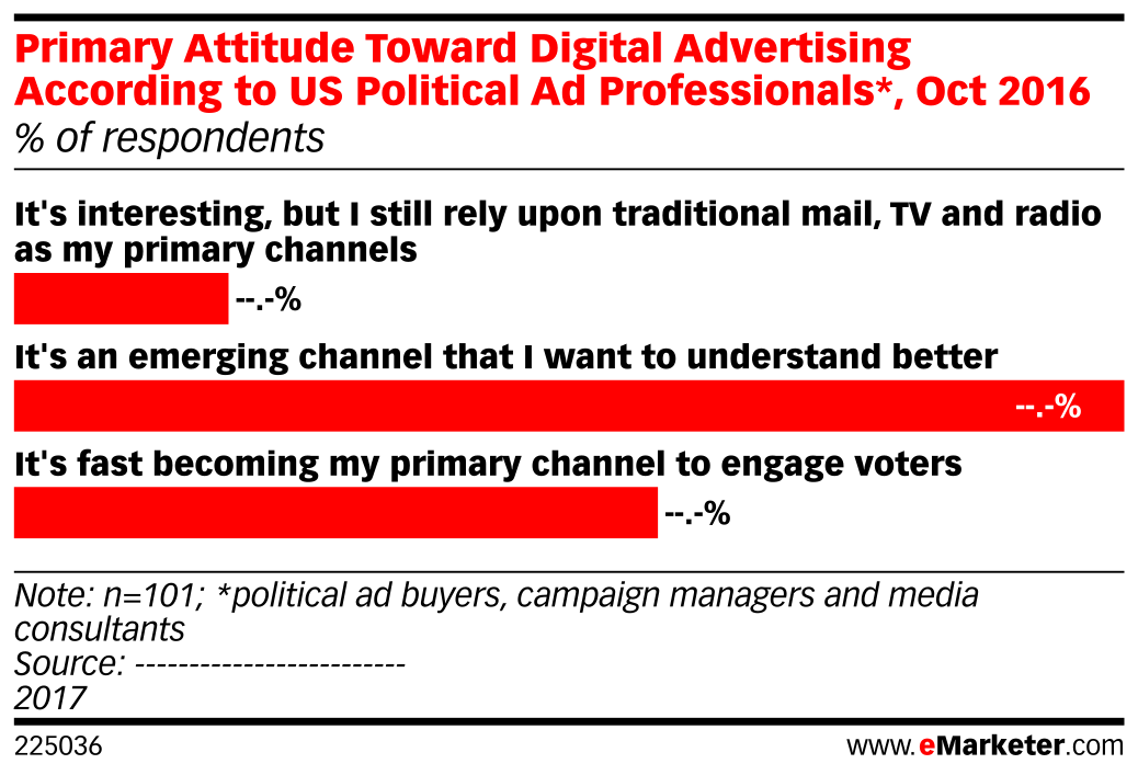 Primary Attitude Toward Digital Advertising According to US Political Ad Professionals*, Oct 2016 (% of respondents)