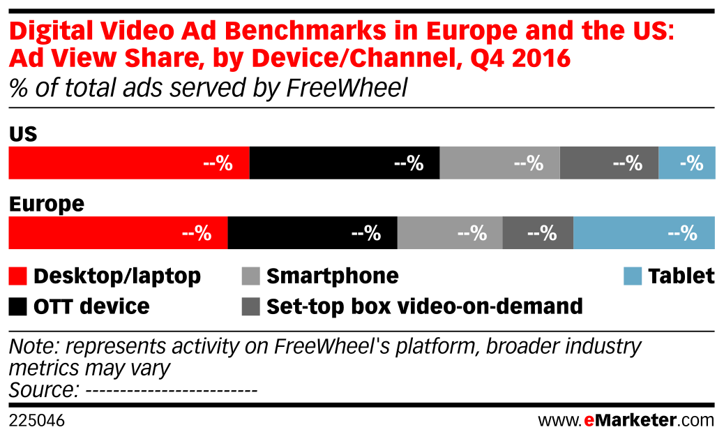 Digital Video Ad Benchmarks in Europe and the US: Ad View Share, by Device/Channel, Q4 2016 (% of total ads served by FreeWheel)