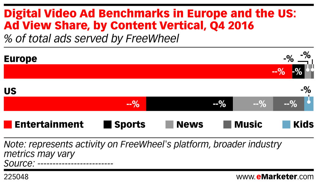 Digital Video Ad Benchmarks in Europe and the US: Ad View Share, by Content Vertical, Q4 2016 (% of total ads served by FreeWheel)