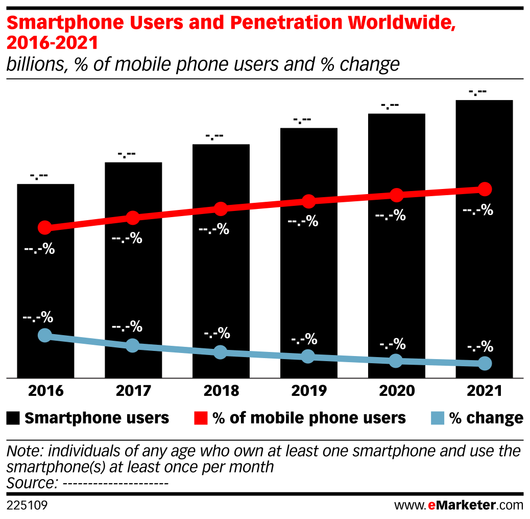 Smartphone Charts 2021