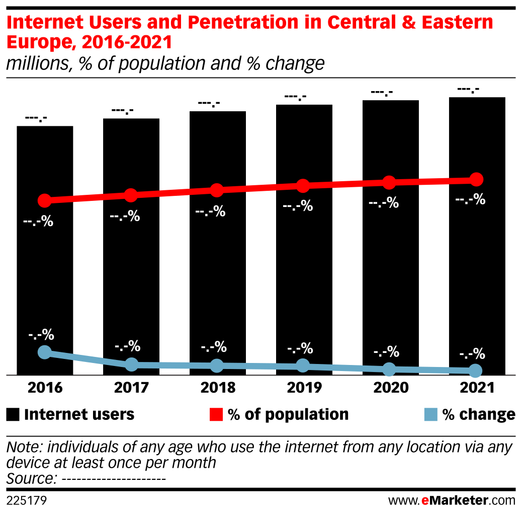 Internet Users and Penetration in Central & Eastern Europe, 2016-2021 (millions, % of population and % change)