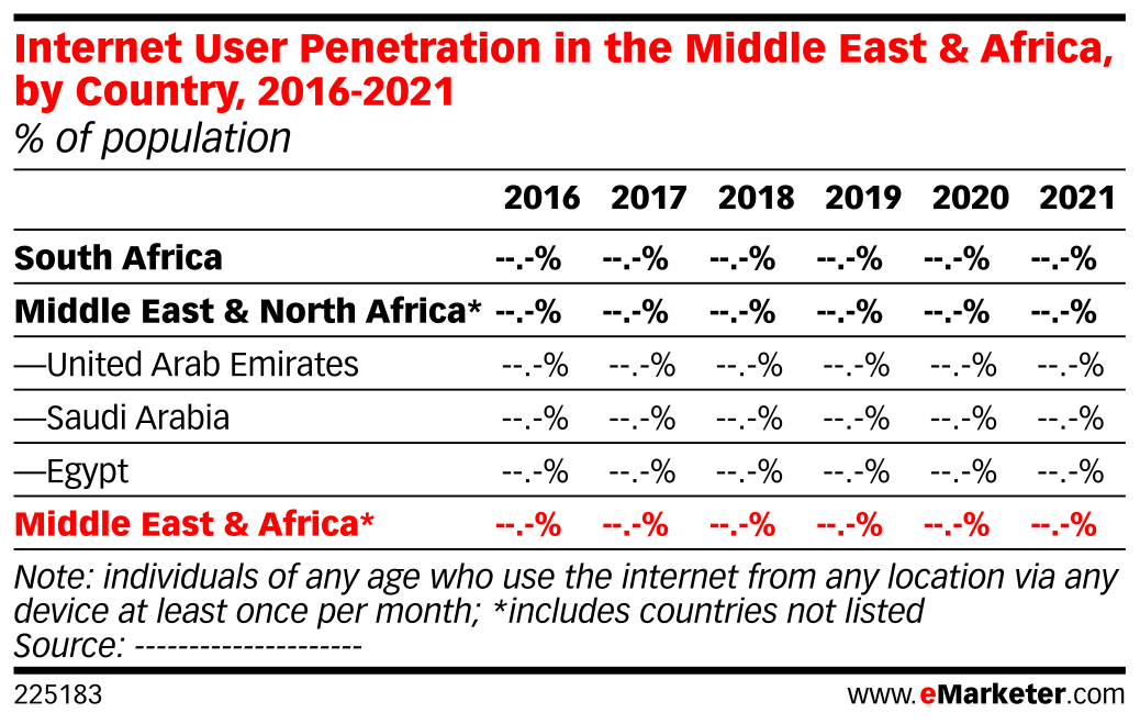 Internet User Penetration in the Middle East & Africa, by Country, 2016-2021 (% of population)
