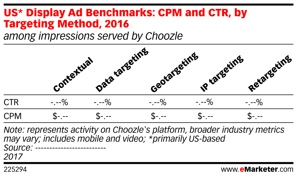 US* Display Ad Benchmarks: CPM and CTR, by Targeting Method, 2016 (among impressions served by Choozle)