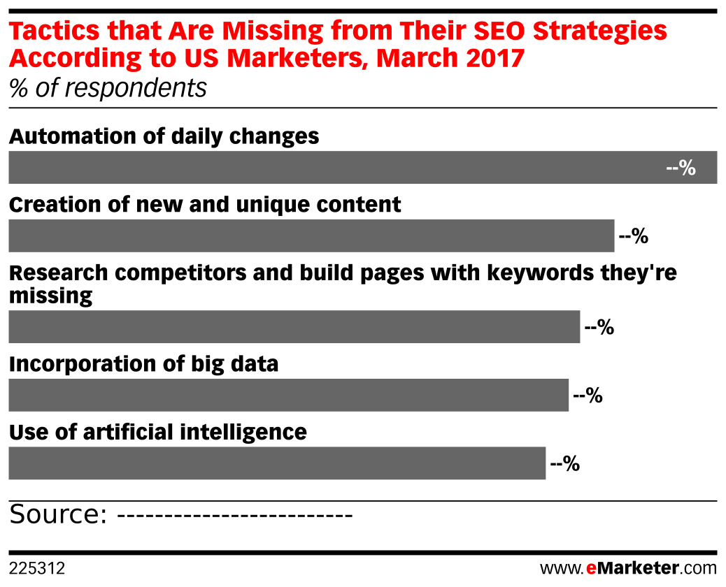 Tactics that Are Missing from Their SEO Strategies According to US Marketers, March 2017 (% of respondents)