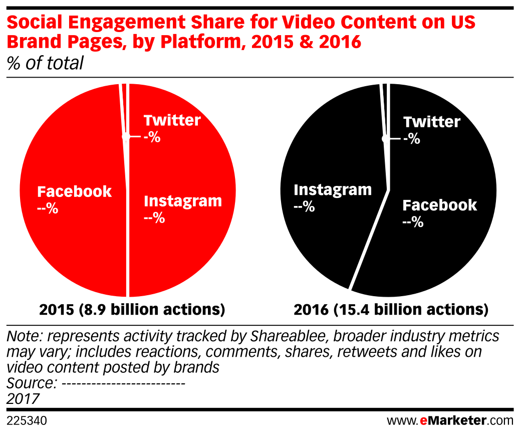 Social Engagement Share for Video Content on US Brand Pages, by Platform, 2015 & 2016 (% of total)
