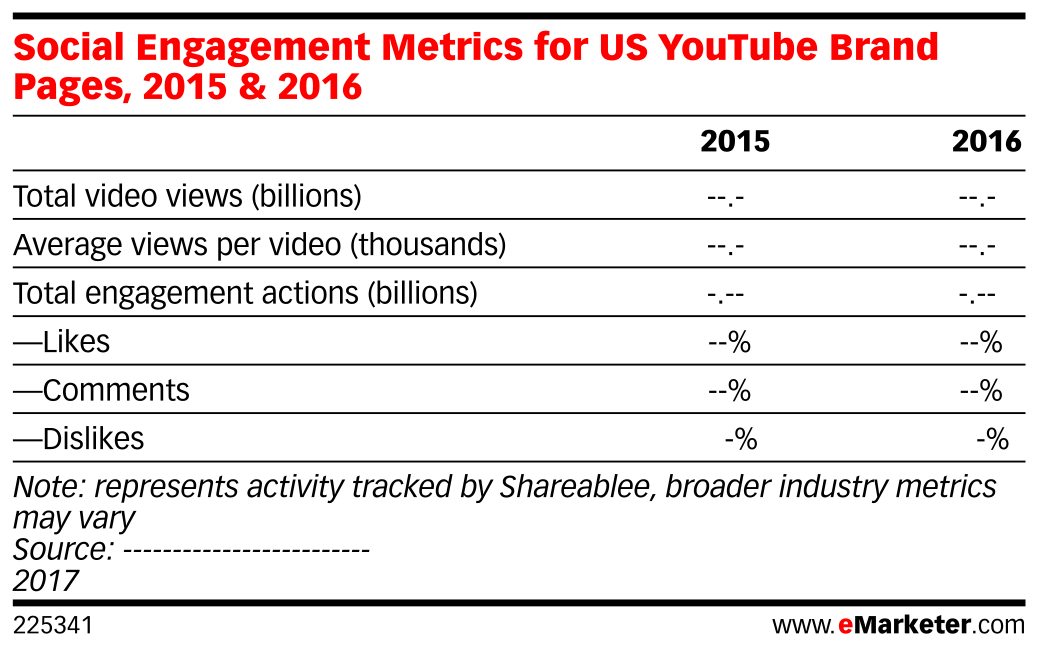Social Engagement Metrics for US YouTube Brand Pages, 2015 & 2016