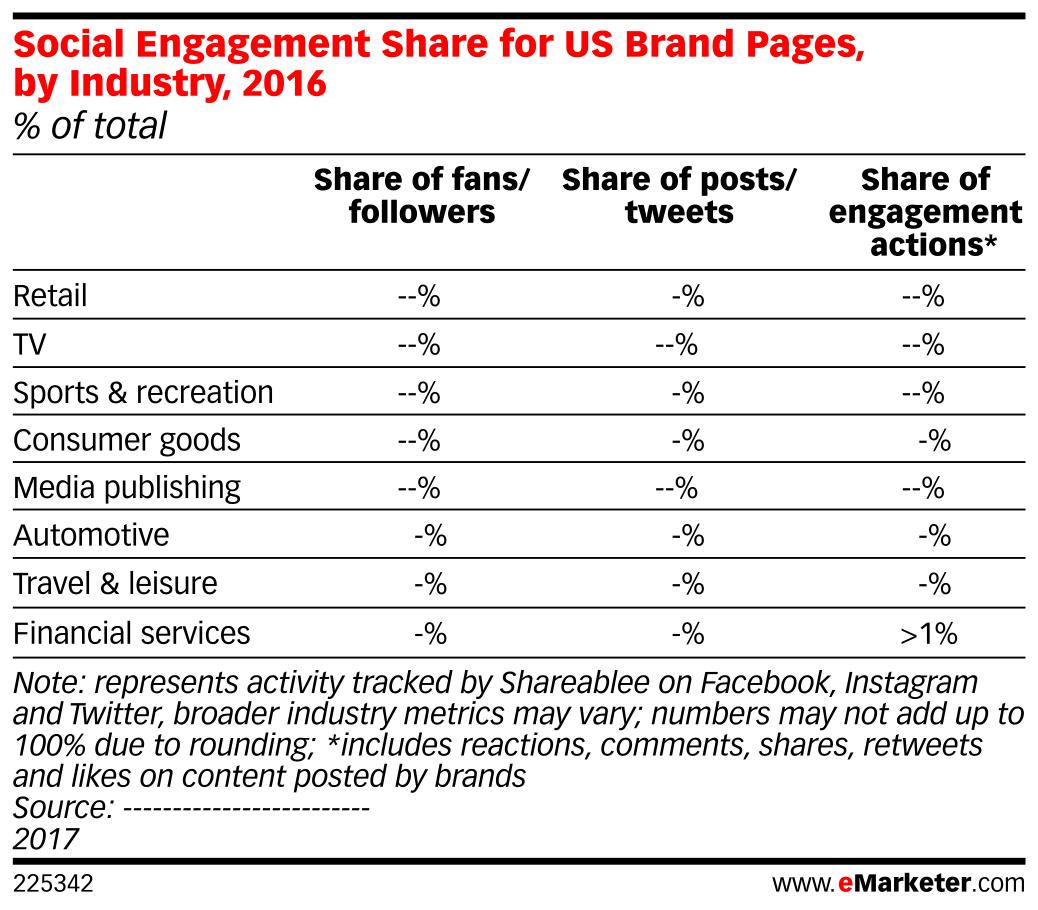 Social Engagement Share for US Brand Pages, by Industry, 2016 (% of total)