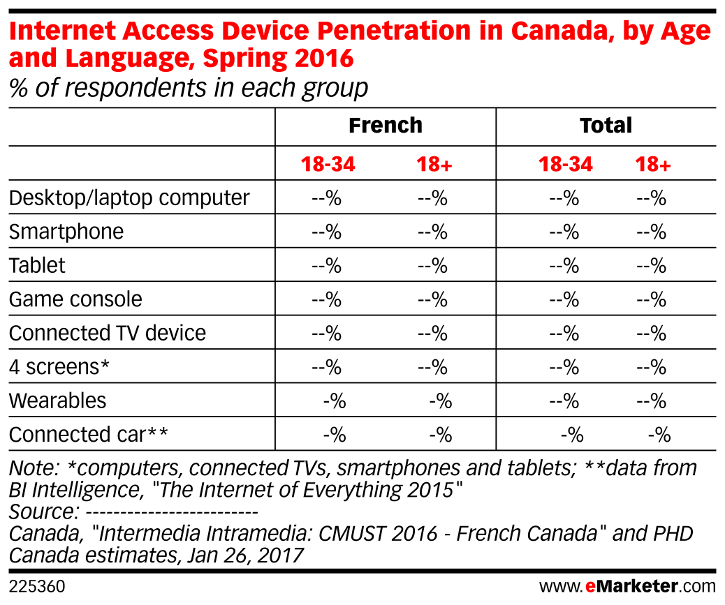 Internet Access Device Penetration in Canada, by Age and Language, Spring 2016 (% of respondents in each group)
