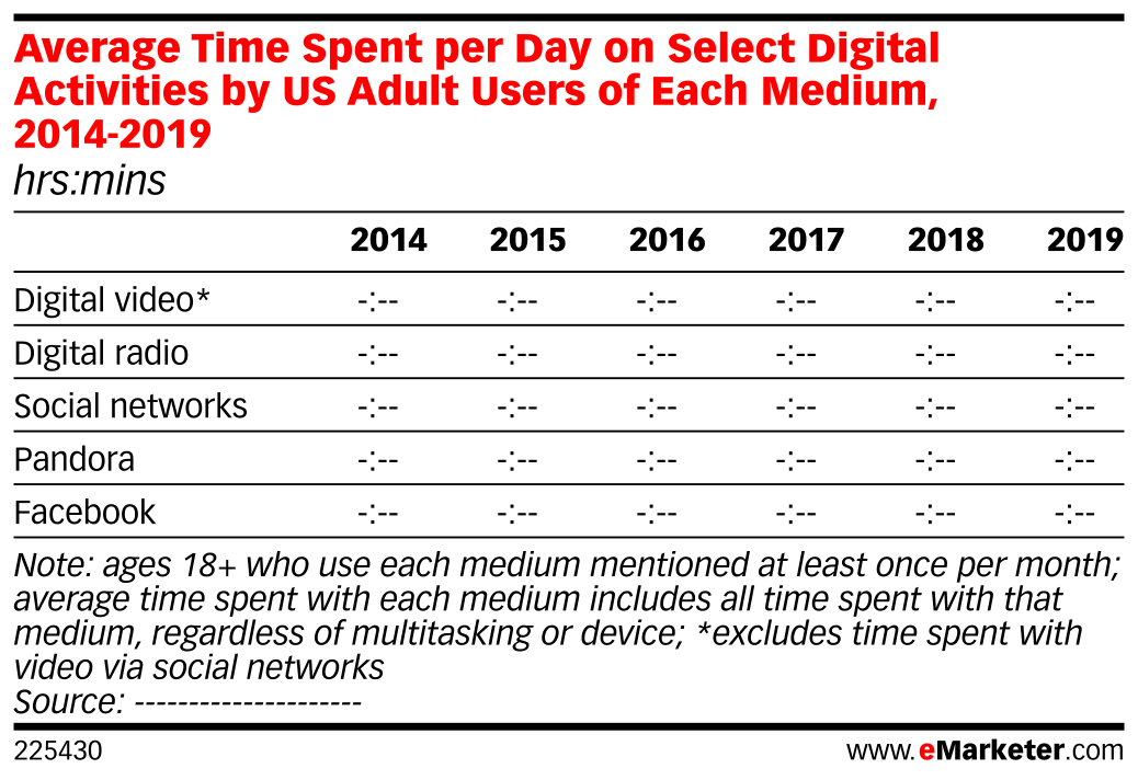 Average Time Spent per Day on Select Digital Activities by US Adult Users of Each Medium, 2014-2019 (hrs:mins)