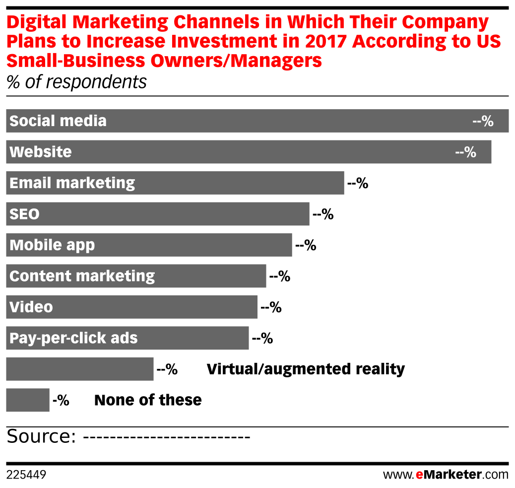 Digital Marketing Channels in Which Their Company Plans to Increase Investment in 2017 According to US Small-Business Owners/Managers (% of respondents)