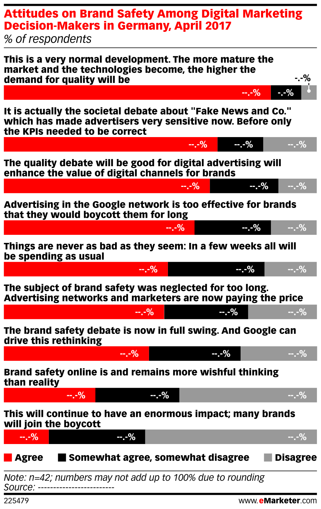 Attitudes on Brand Safety Among Digital Marketing Decision-Makers in Germany, April 2017 (% of respondents)
