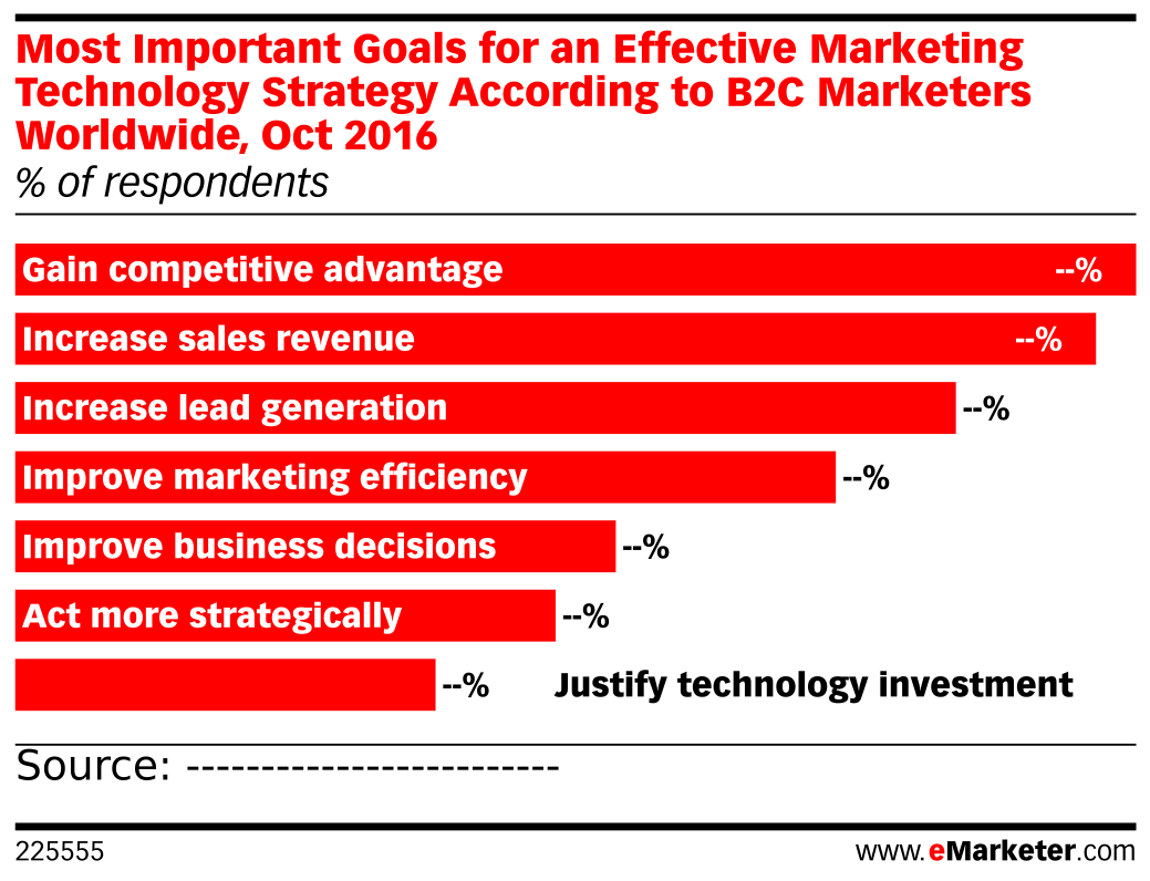 Most Important Goals for an Effective Marketing Technology Strategy According to B2C Marketers Worldwide, Oct 2016 (% of respondents)