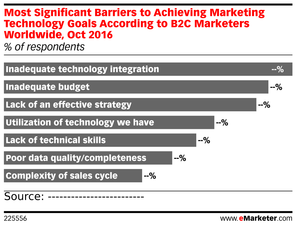 Most Significant Barriers to Achieving Marketing Technology Goals According to B2C Marketers Worldwide, Oct 2016 (% of respondents)