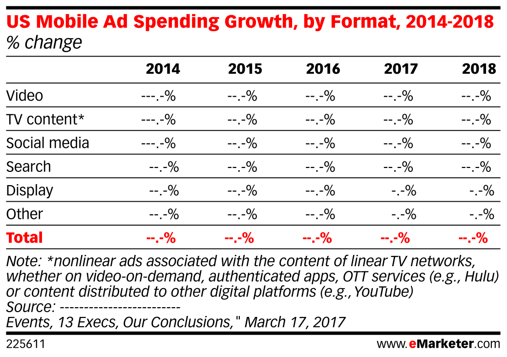 US Mobile Ad Spending Growth, by Format, 2014-2018 (% change