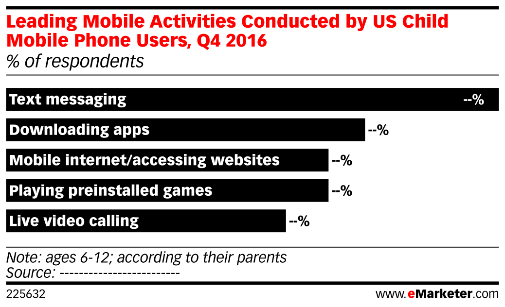 Leading Mobile Activities Conducted by US Child Mobile Phone Users, Q4 2016 (% of respondents)