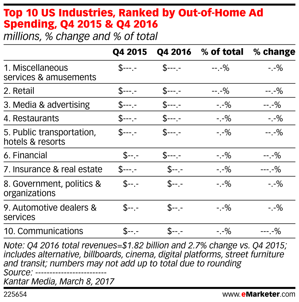 Top 10 US Industries, Ranked by Out-of-Home Ad Spending, Q4 2015 & Q4 2016 (millions, % change and % of total)