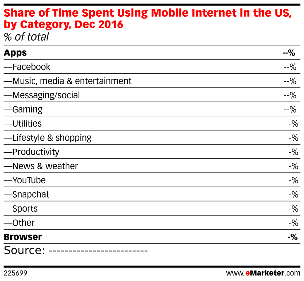 Share of Time Spent Using Mobile Internet in the US, by
