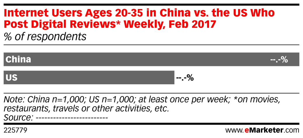 Internet Users Ages 20-35 in China vs. the US Who Post Digital Reviews* Weekly, Feb 2017 (% of respondents)