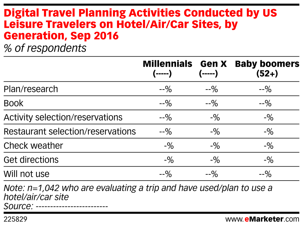 Digital Travel Planning Activities Conducted by US Leisure Travelers – Travel Sites With Payment Plans