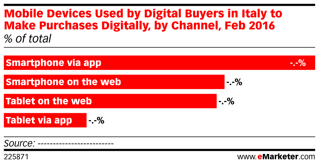 Mobile Devices Used by Digital Buyers in Italy to Make Purchases Digitally, by Channel, Feb 2016 (% of total)