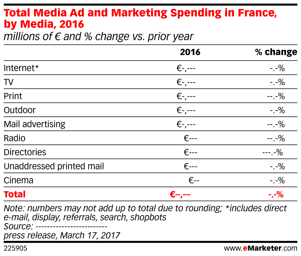 Total Media Ad and Marketing Spending in France, by Media, 2016 (millions of € and % change vs. prior year)